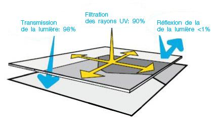 Indices de protection du verre Musée